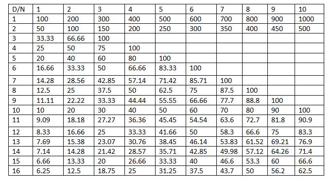 formulas-and-tricks-21